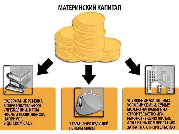 материнский капитал до какого года Москва
