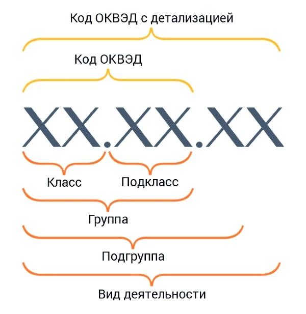 Расшифровка кода ОКВЭД