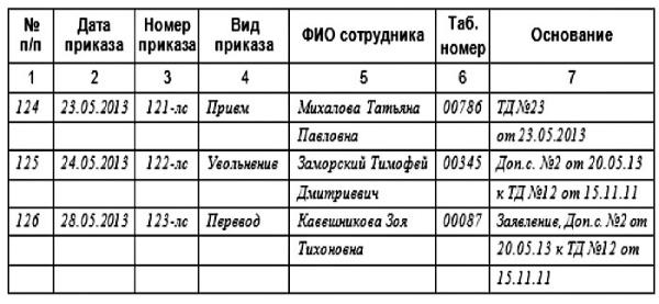Обязательно ли вести журнал регистрации приказов у ип договор на бухгалтерское обслуживание муниципального учреждения