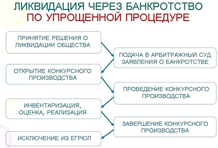 Конкурсное производство процедура ликвидации предприятия