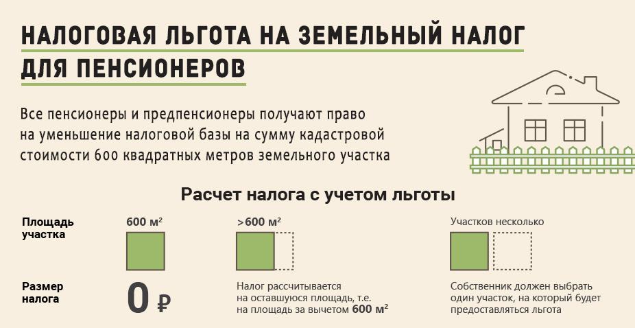 до какого числа надо оплатить земельный налог